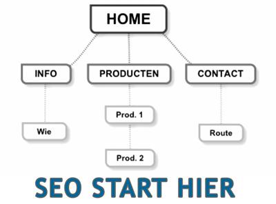Het belang van SEO zoekmachineoptimalisatie bij het bouwen van een website